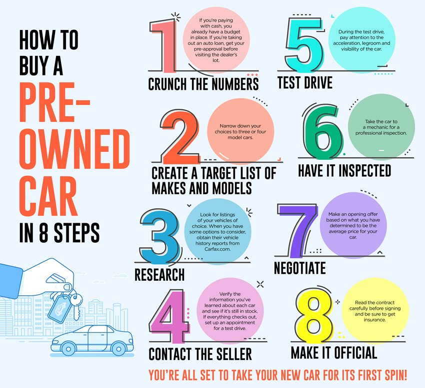 Infographic with 8 Steps to Buy a Pre-Owned Car